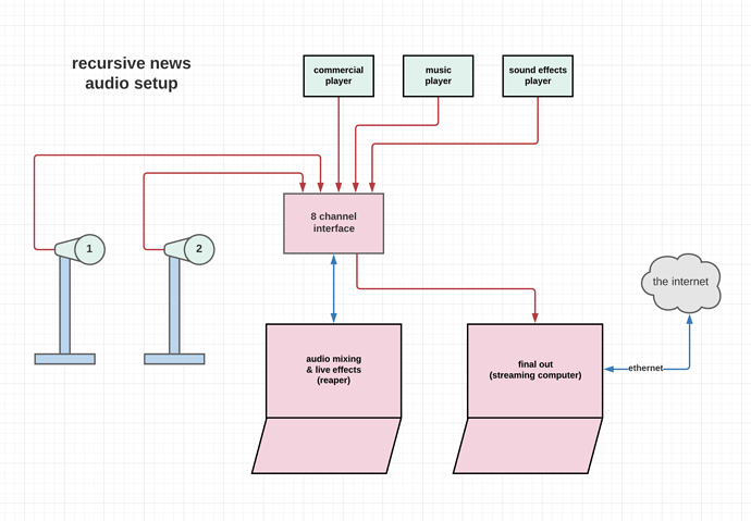 recursive_news_audio_setup